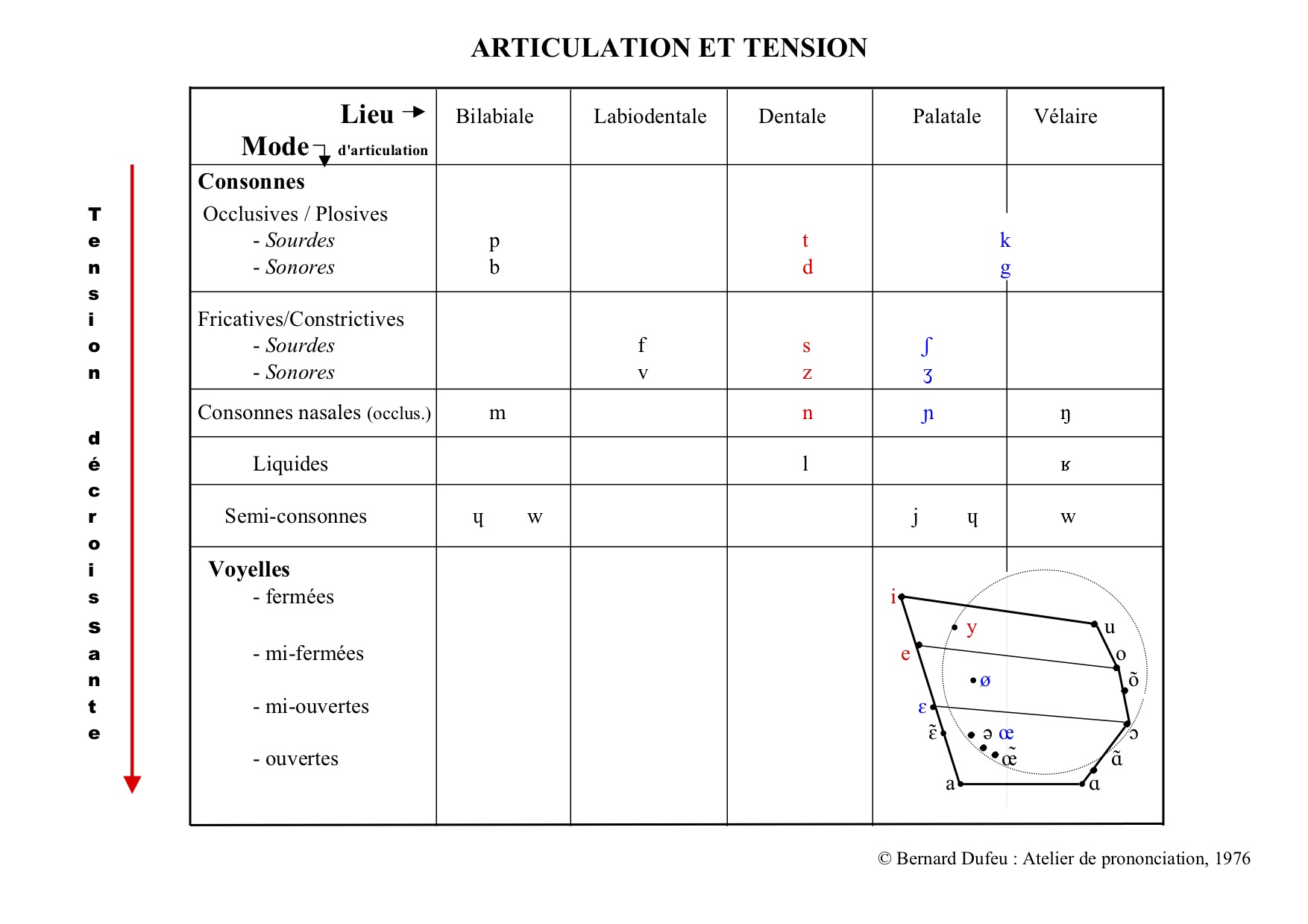 Articulation tension c