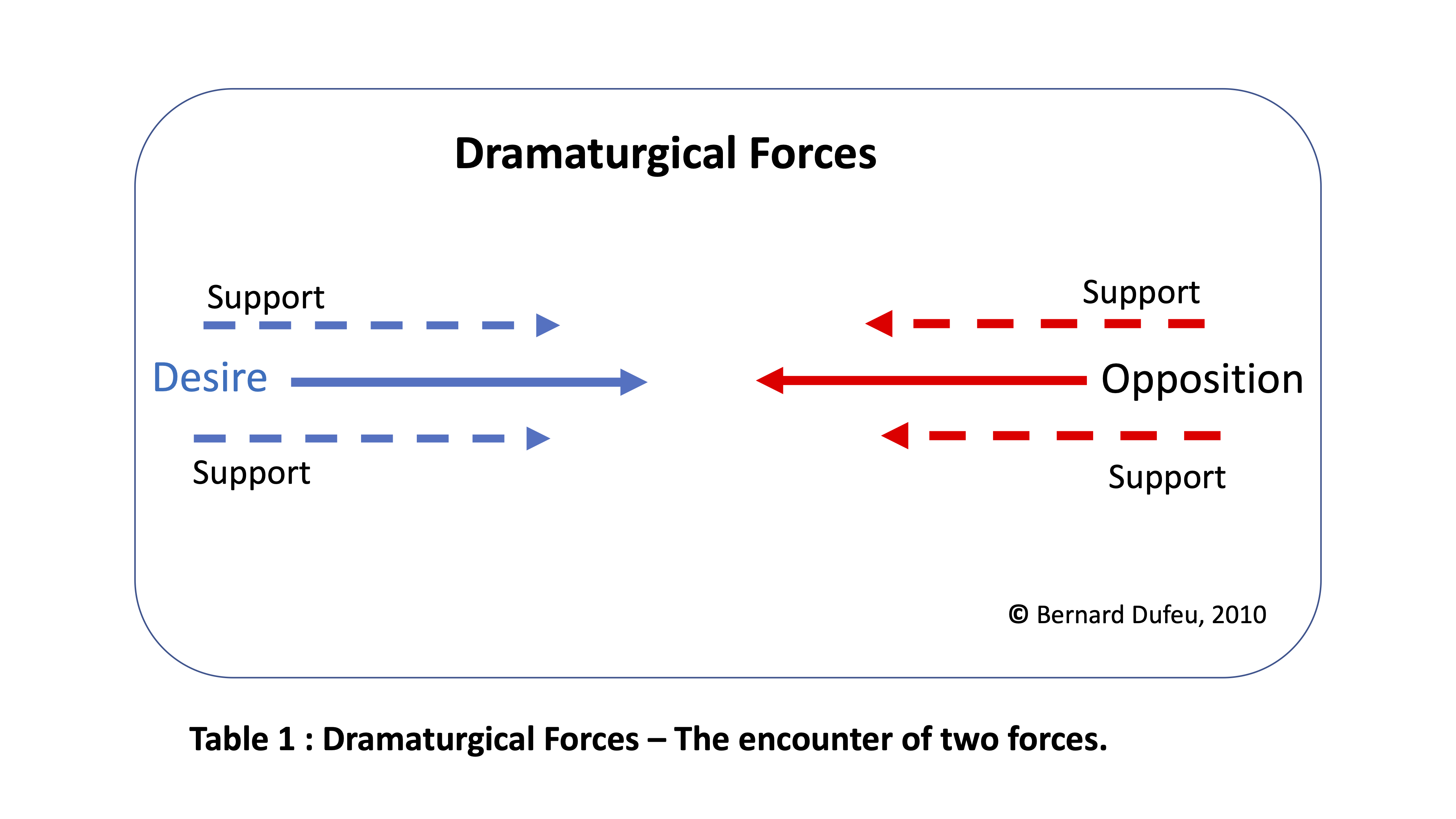 Dramaturgical Forces 1