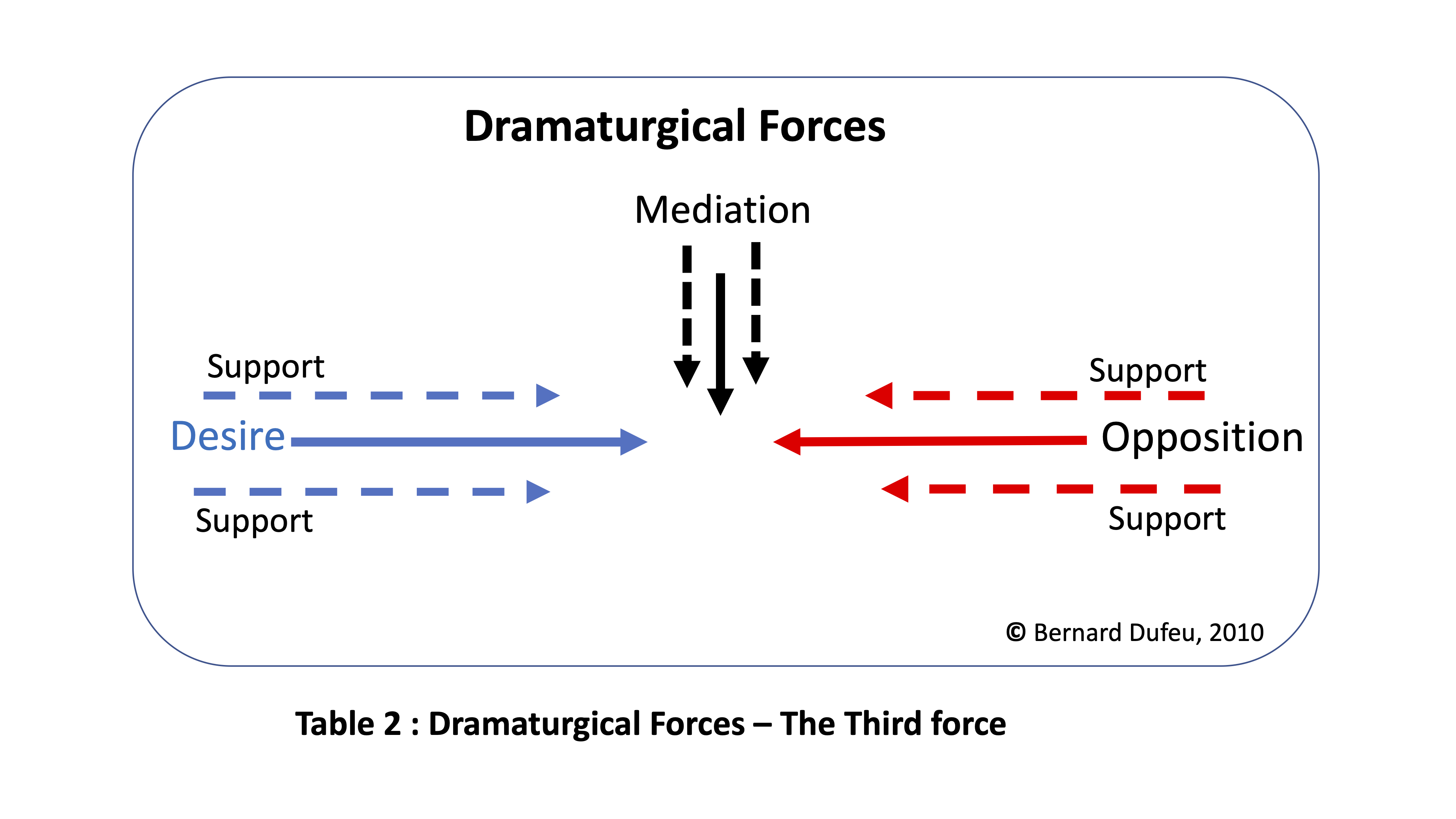 Dramaturgical Forces 2